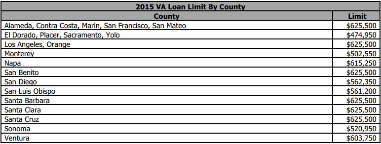 California VA Loan Limits